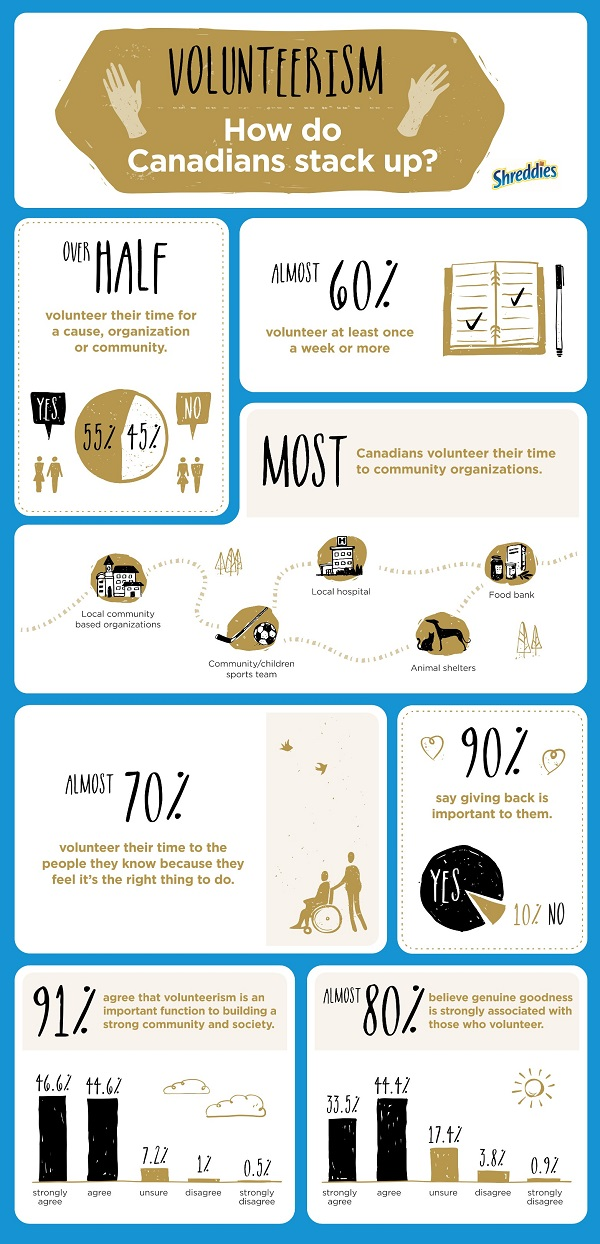 Shreddies Infographic