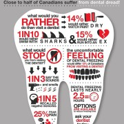 Dental Dread Infographic