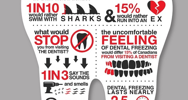Dental Dread Infographic